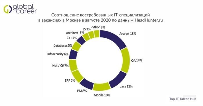 Соотношение востребованных IT-специализаций в вакансиях в Москве в августе 2020 по данным HeadHunter.ru
