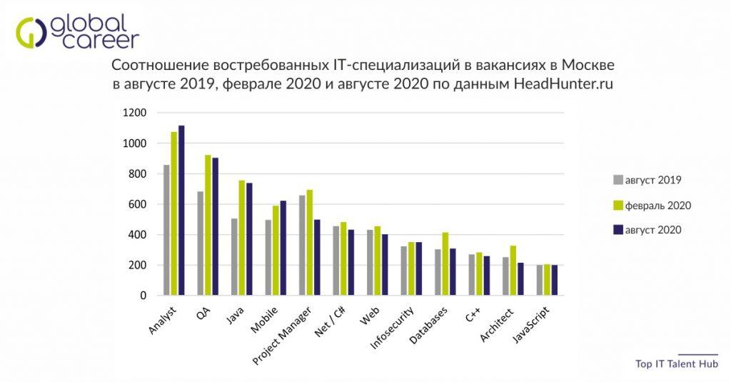 Соотношение востребованных IT-специализаций в вакансиях в Москве в августе 2019, феврале 2020 и августе 2020 по данным HeadHunter.ru