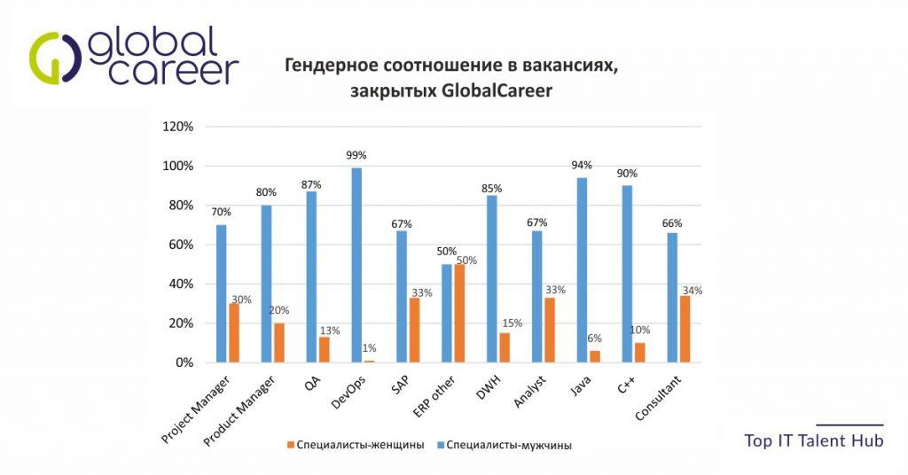 Гендерное соотношение в вакансиях, закрытых GlobalCareer