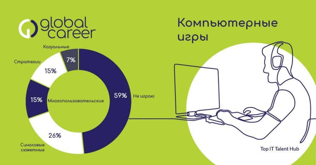 компьютерные игры ИТ-рекрутеров