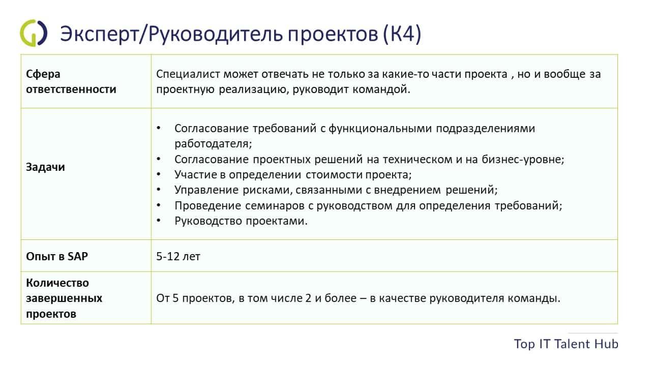 SAP Консультант K4