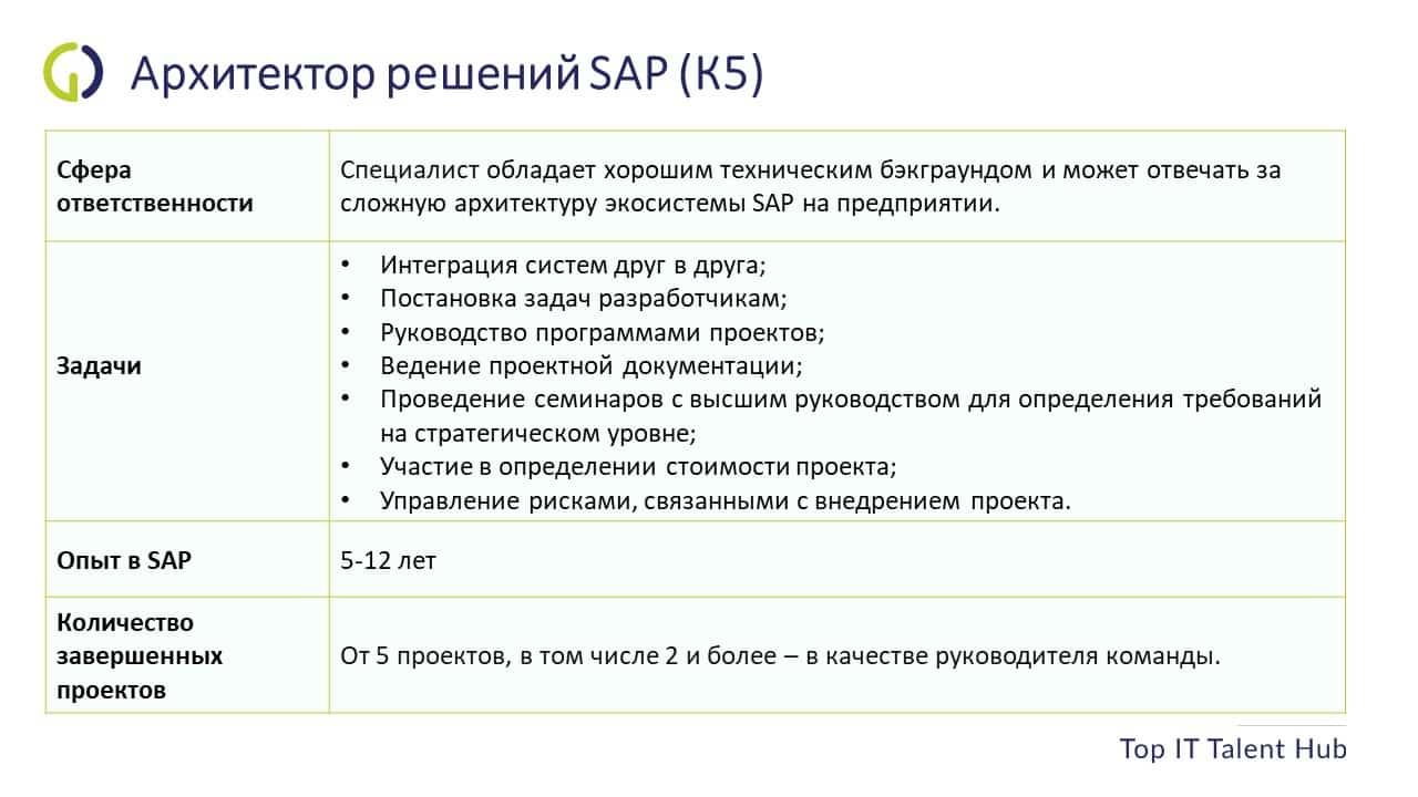 Архитектор решений SAP
