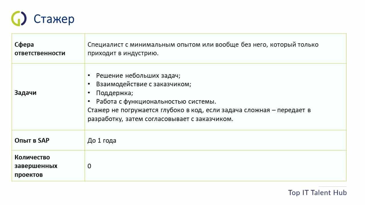 Стажер SAP